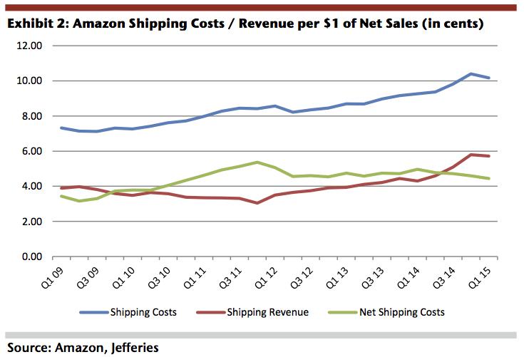 AmazonShippingDetails