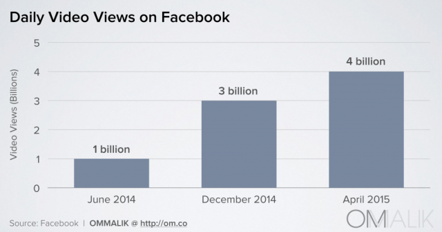 Facebook_Daily Video Views