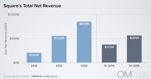 Square_Net Revenue