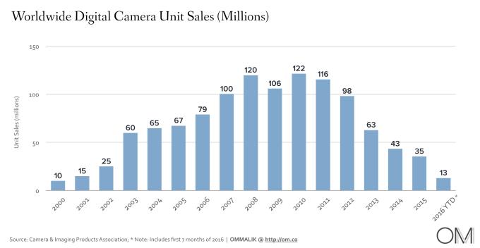 camera-sales