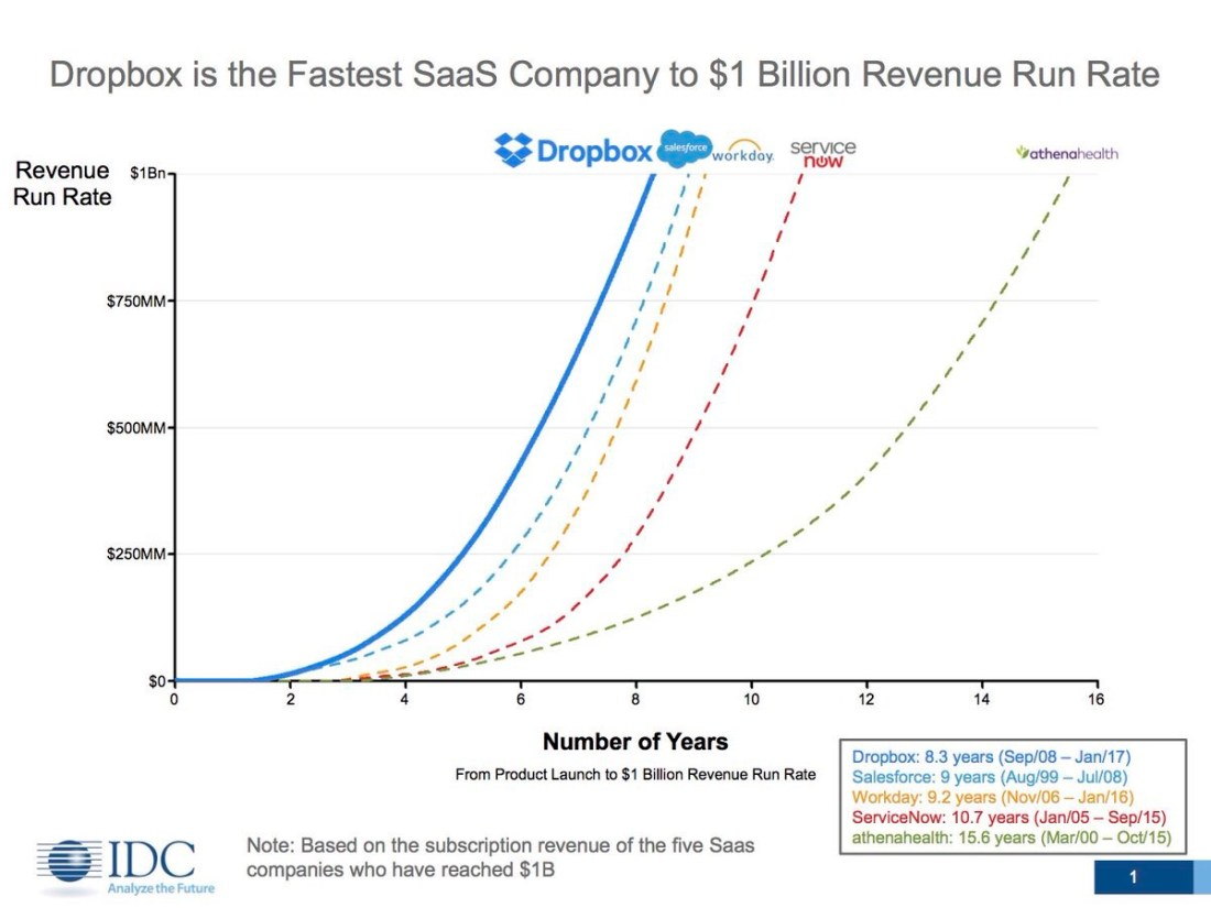 DropBox – From zero to a billion in a decade