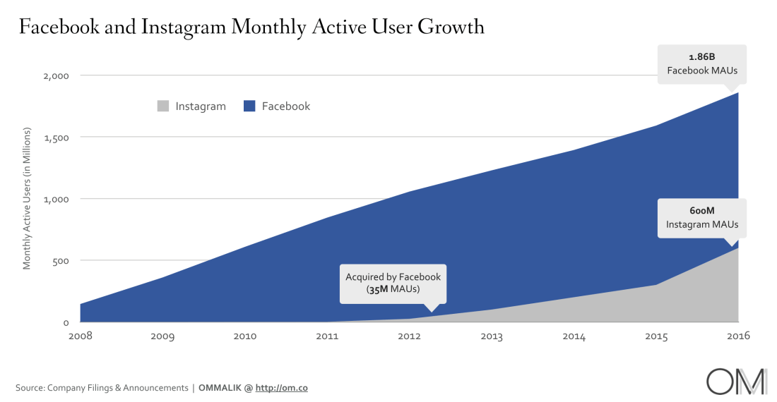 Instagram & Facebook: 5 years later