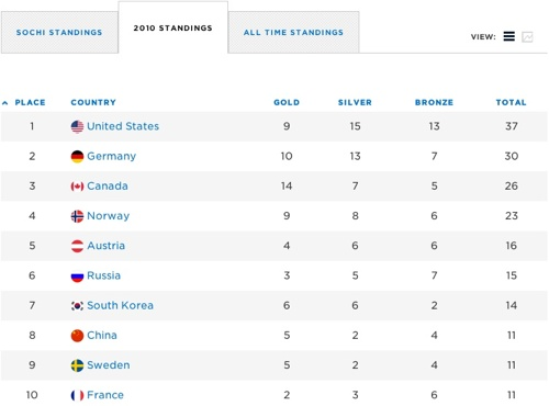 NBC_2014_Sochi_Dashboard_03