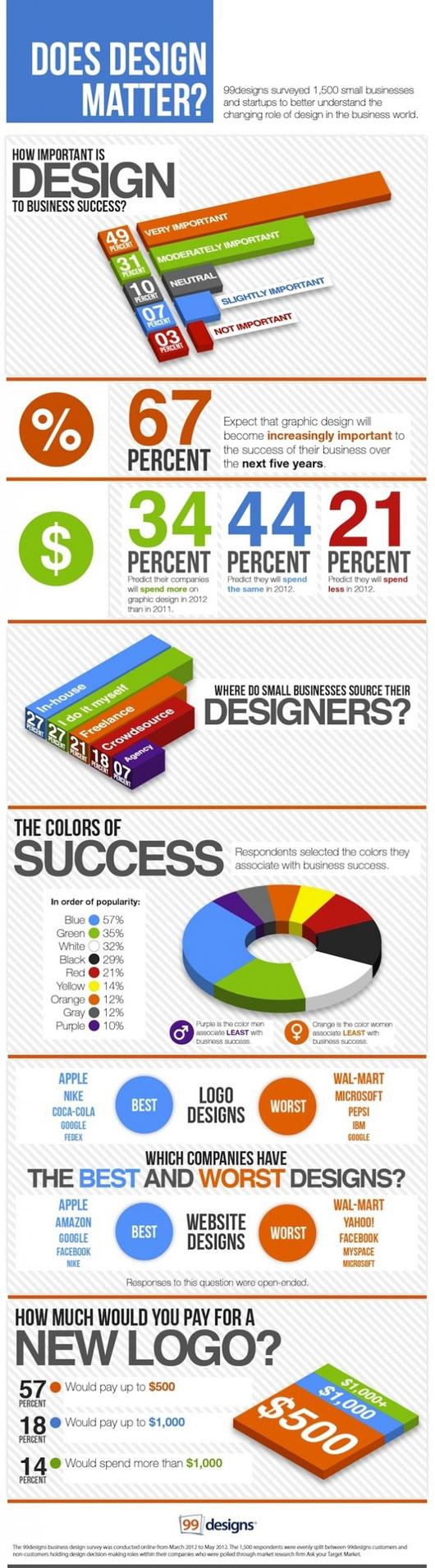 Design Matter Infographic