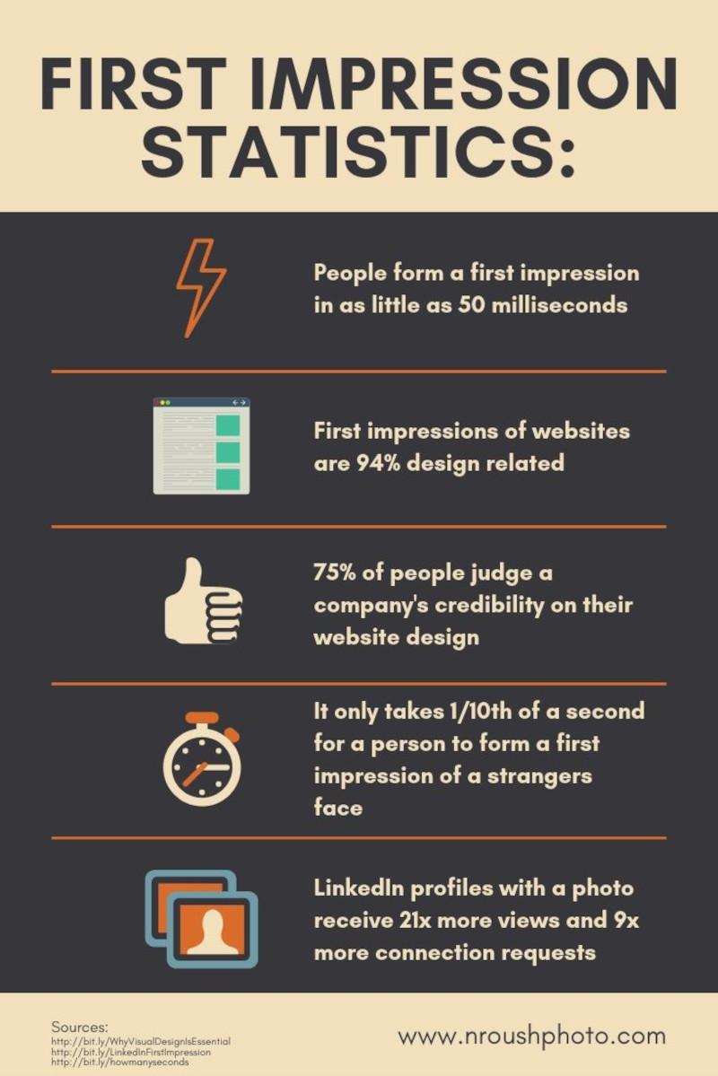 First Impression Statistics