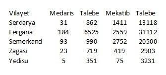Turkistan medreseleri