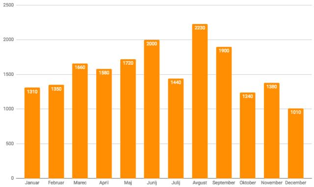 statistika mesečnih iskanj za lektoriranje