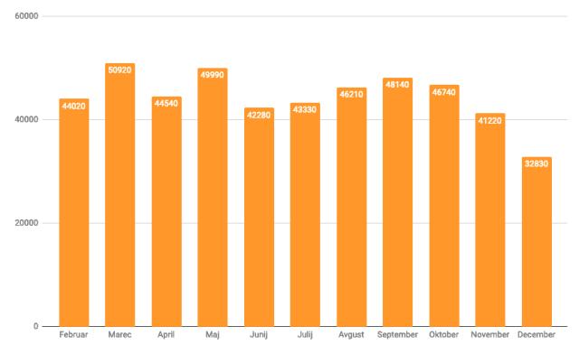 graf-okna-cena-povpraševanje-alu-les