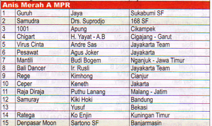 Juara Anis Merah A MPR - Lomba Burung Presiden Cup 2