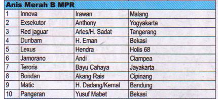 Juara Anis Merah B MPR - Lomba Burung Presiden Cup 2