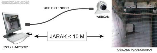 WEBCAM PADA JARAK DIBAWAH 10 METER HANYA MENGGUNAKAN KABEL PERPANJANGAN USB SAJA