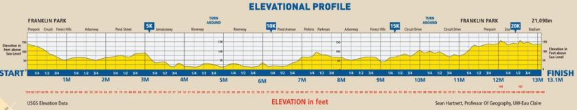 BAA Half_Marathon_ElevationMap