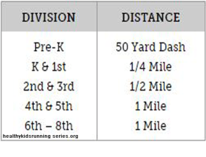 suggested distances for kids, youth running