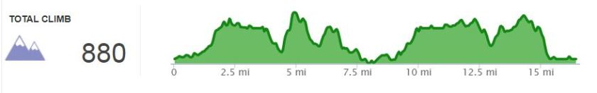 last long run, week nine elevation map