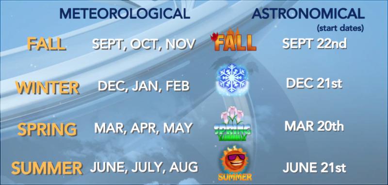 Meteorological Seasons