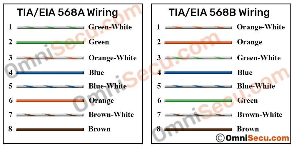 TIA/EIA 568A And TIA/EIA-568B Standards