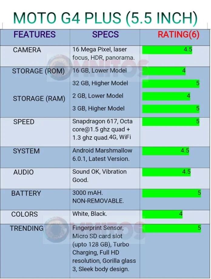 Specsheet Moto G4 Plus