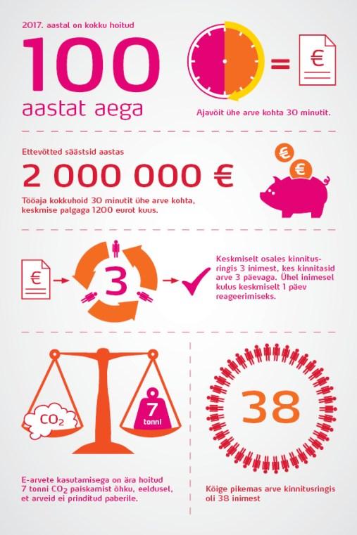 Omniva_infograafik_600px