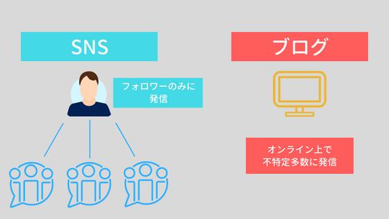 SNSとブログの集客効果の図解