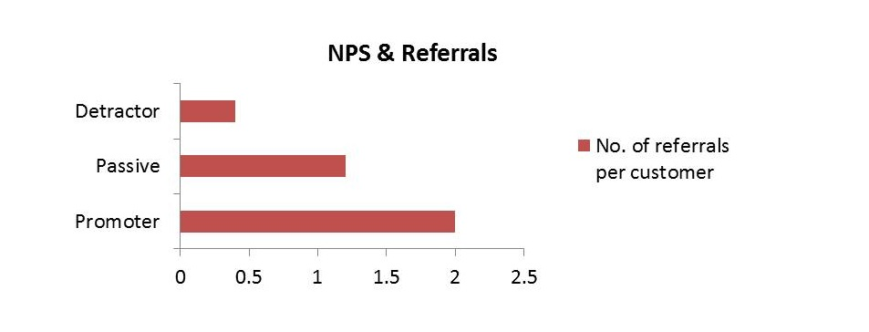 Good CX tied to revenue gains: NPS & Referrals