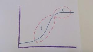 1. Accelerationsfas 2. Platåfas