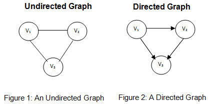 Directed and undirected graph omt lab differencebetweendirectedundirectedgraphs1 in a directed graph ccuart Gallery