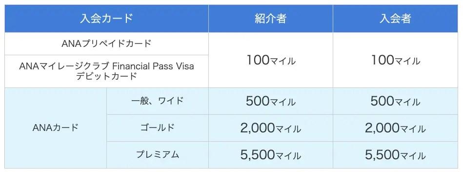 ANAカード VISA/マスター ワイドゴールドカード マイ友プログラム