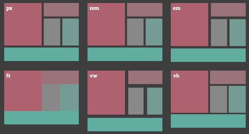 CSS Grid Layout Code