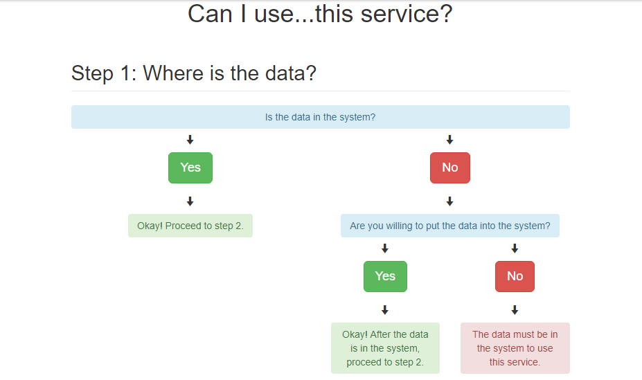 flowchart examples with css and html