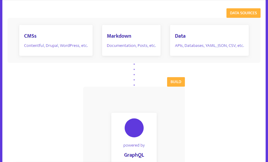 system architecture layout using css and svg