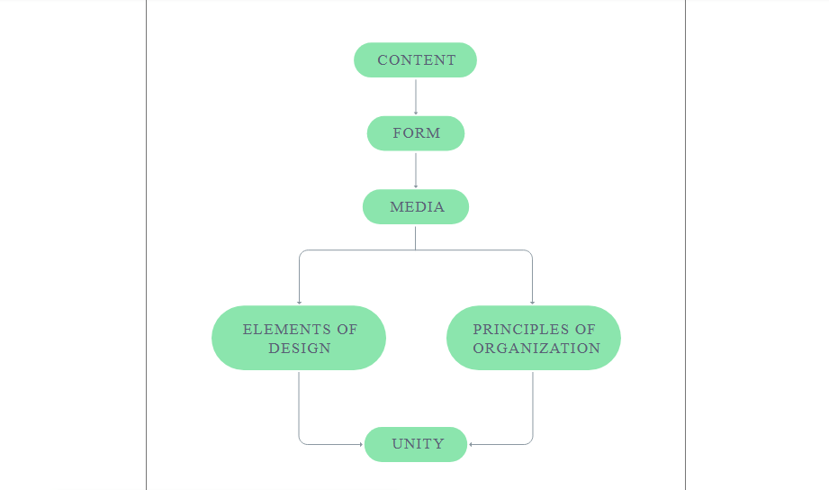 flow chart diagram using css and html5