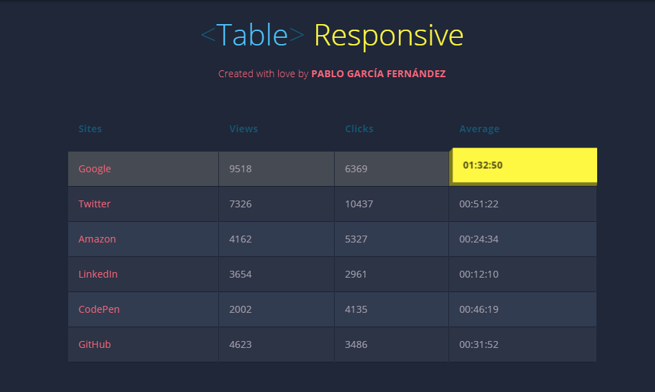 responsive table with css