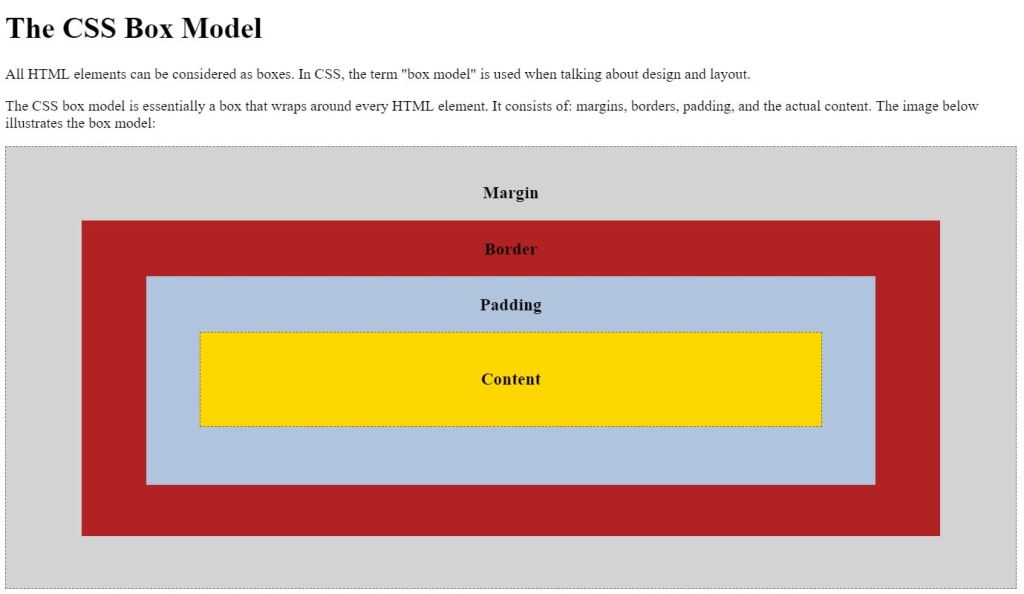 Awesome CSS box model margin