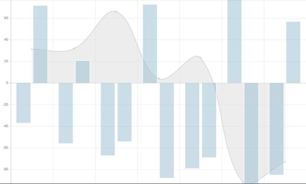 bootstrap 4 graph chart JS code snippet