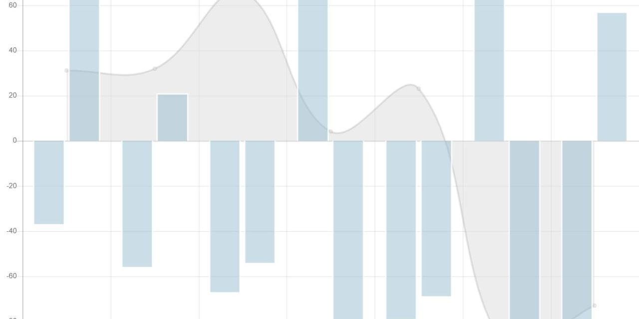 12+ Bootstrap Graph Charts Examples Code Snippet