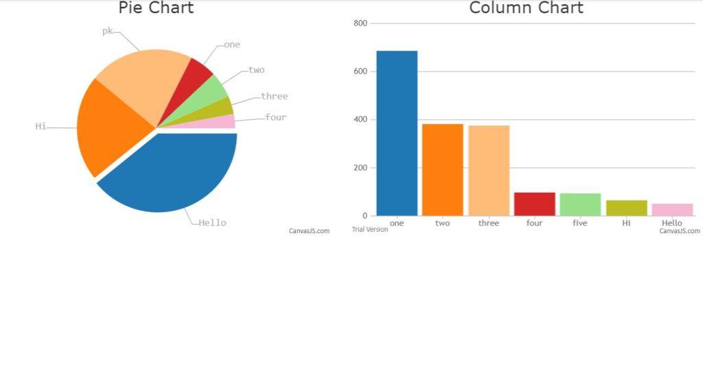 Canvas JS bootstrap 4 graph chart