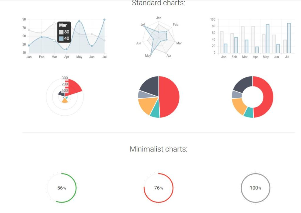bootstrap 4 graph chart examples