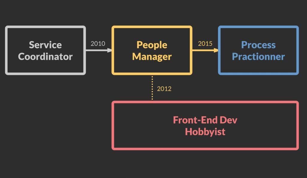Amazing SVG JavaScript/JS Flowcharts View example