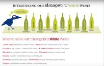 Variétés alternatives, vin blanc