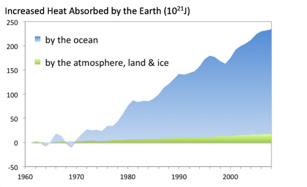 A chart showing where all the extra heat is being absorbed by the Earth.