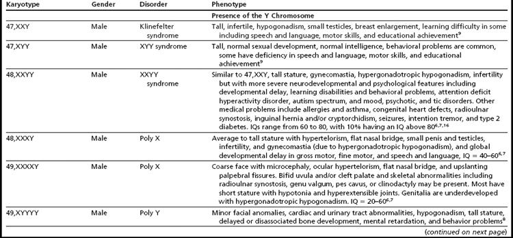Sex chromosones anamalies in humans