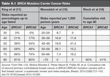 peritoneal cancer and brca