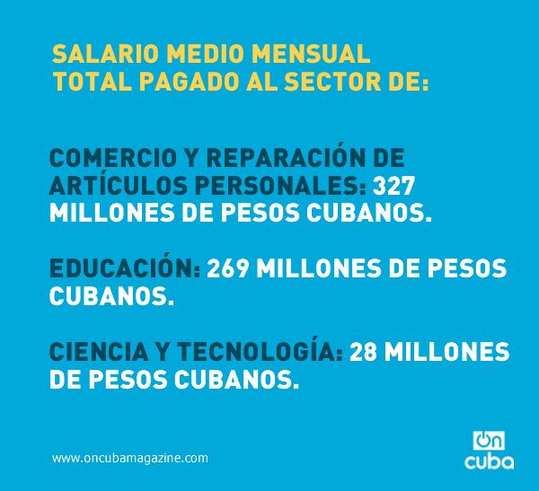 Estimado por el autor multiplicando el salario medio mensual por la cantidad de trabajadores totales en cada sector. (Anuario Estadístico de Cuba, Capítulo 7, Tablas 7.3 y 7.4).