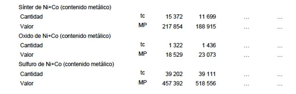Cuba: Exportaciones de Ni y Co.