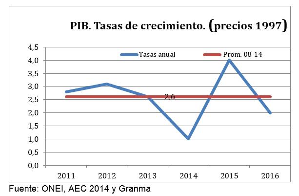 Crecimiento PIB