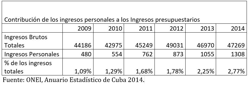 tabla-ingresos
