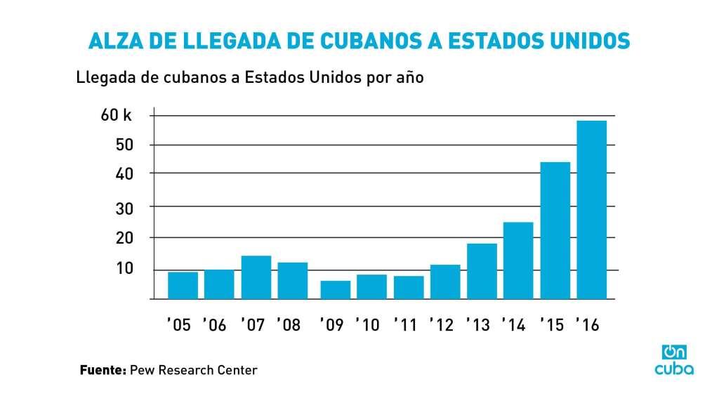 Tal como muestra este gráfico de Pew Research Center, hasta enero de 2017 cuando se levantó la política de Pies secos / pies mojados, la tendencia había sido el incremento acelerado.