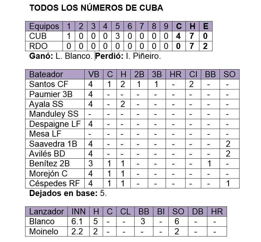 Todos los números de Cuba