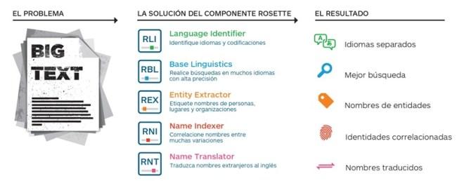 Gráfico de soluciones Rosette: RLI, RBL, REX, RNI y RNT