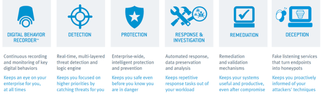 Nuix Insight Adaptive Security is a solution for prevention, detection, response, remediation, and deception